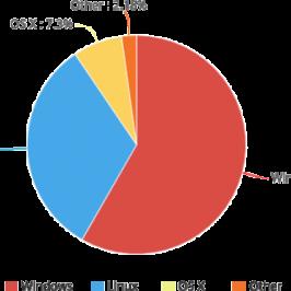 elementary OS 0.3 Freya: le bilan