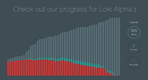 État d'avancement de Loki alpha 1