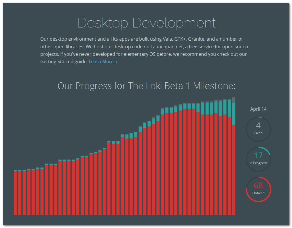 Etat d'avancement de Loki Beta 1